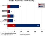 Gender Breakdown of Business School Faculty
