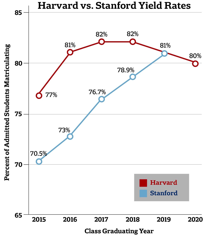 Harvard vs. Stanford Yield Rates