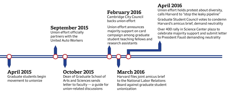 GSAS Unionization Timeline