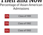 Asian American admissions graphic