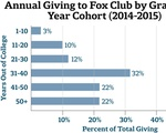 Fox Alumni Giving