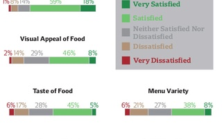 HUDS Satisfaction Survey Results Graphic