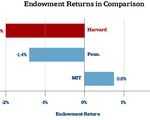 Endowment Comparisons