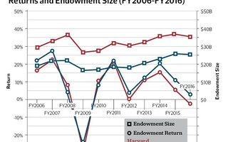 Returns and Endowment Size (FY2006-FY2016) Graph