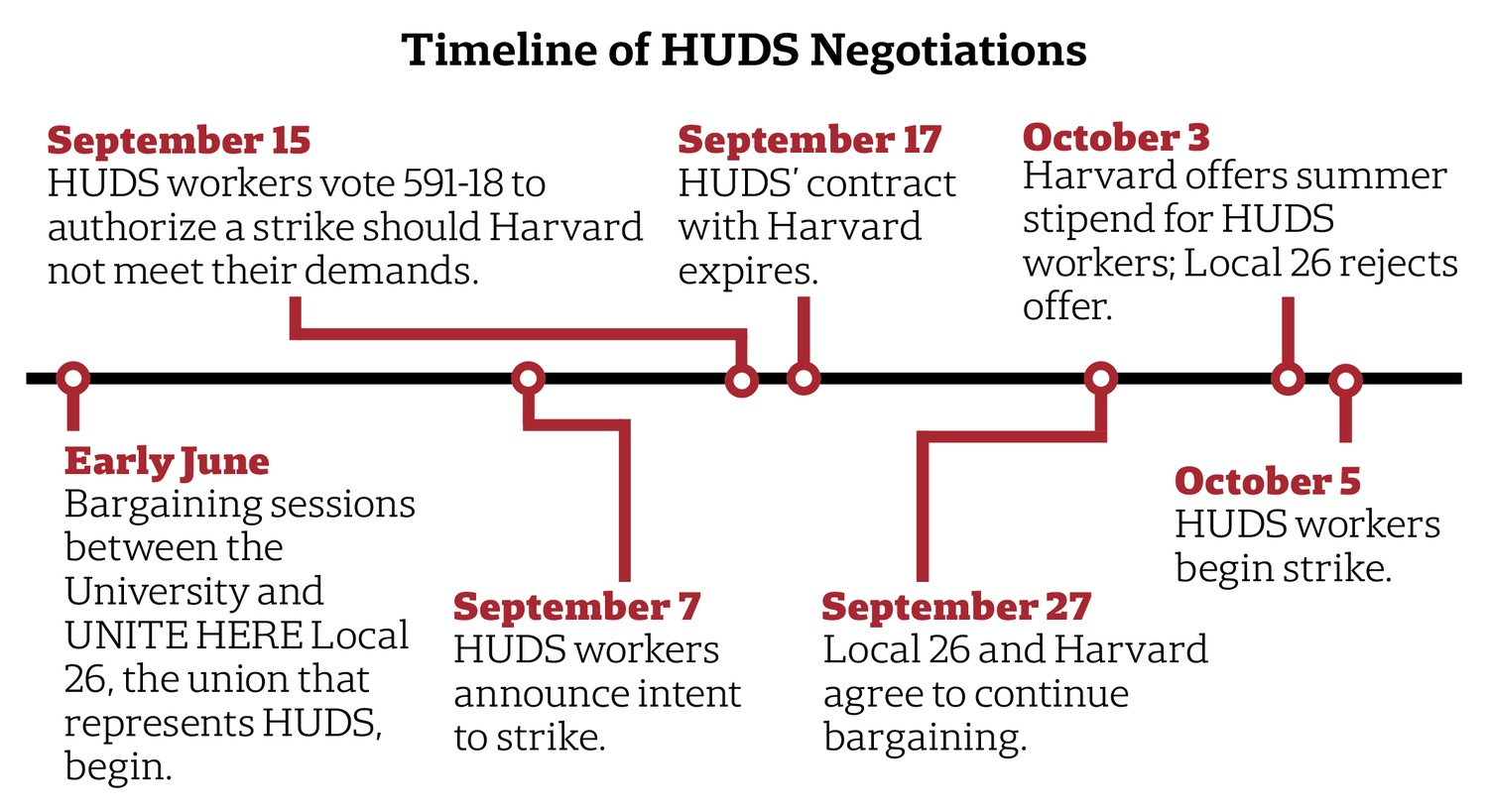 Timeline of HUDS Negotiation