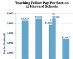Teaching Fellow Pay Per Section at Harvard Schools Graph
