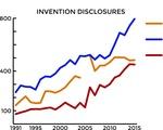 Invention Disclosures