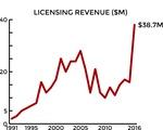Licensing Revenue