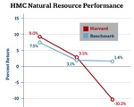 HMC Natural Resources Performance