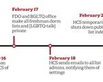 HCS Email Lists Timeline