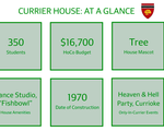 Currier At A Glance
