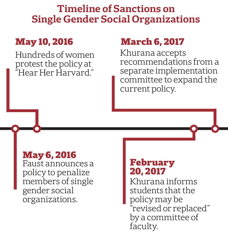 Timeline of Sanctions on Single Gender Social Organizations