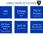Lowell At A Glance