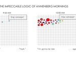 The Impeccable Logic of Annenberg Mornings