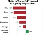 Shifts in Trump's Budget