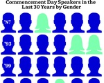 Commencement Day Speakers in the Last 30 Years by Gender