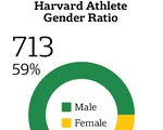 Harvard Athlete Gender Ratio