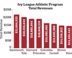 Ivy League Athletic Revenues