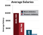 Harvard Athletic Coach Average Salaries