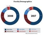 Faculty Demographics, 2008-17
