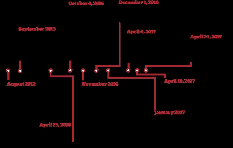 Rugby Timeline
