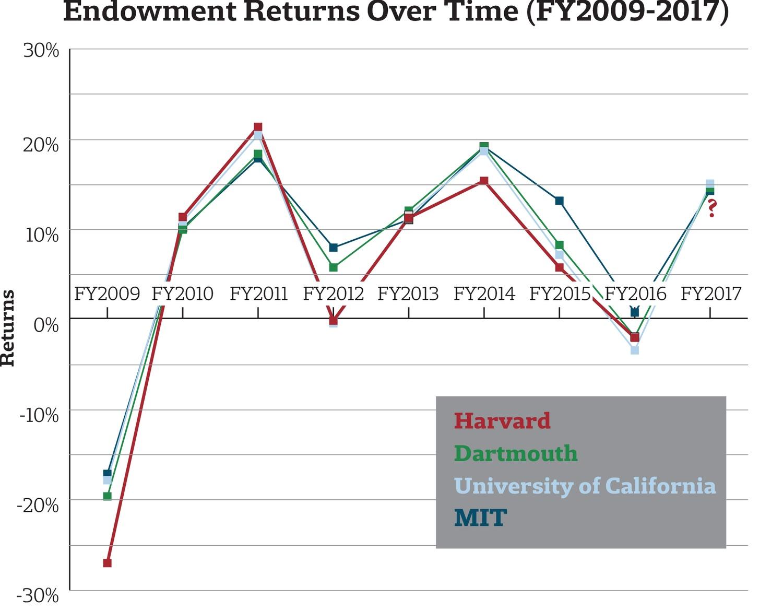 Endowment Returns, FY 2009-2017