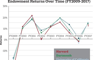 Endowment Returns, FY 2009-2017