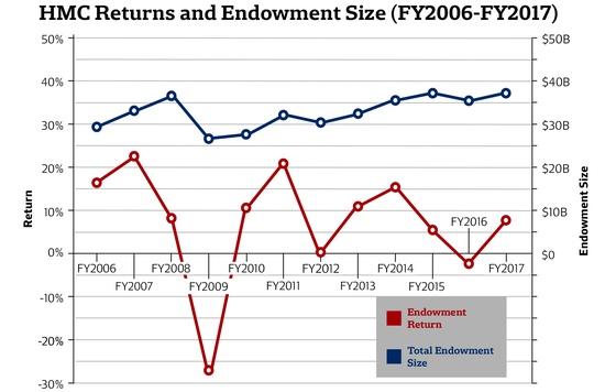 Endowment Returns FY 2017