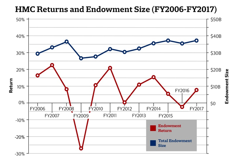 Endowment Returns FY 2017