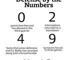 Harvard Football Defense by the Numbers