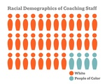 Racial Demographics of Coaching Staff