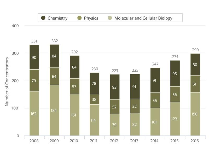 Pure Sciences Concentration Graph