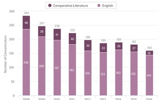 Humanities Concentration Graph