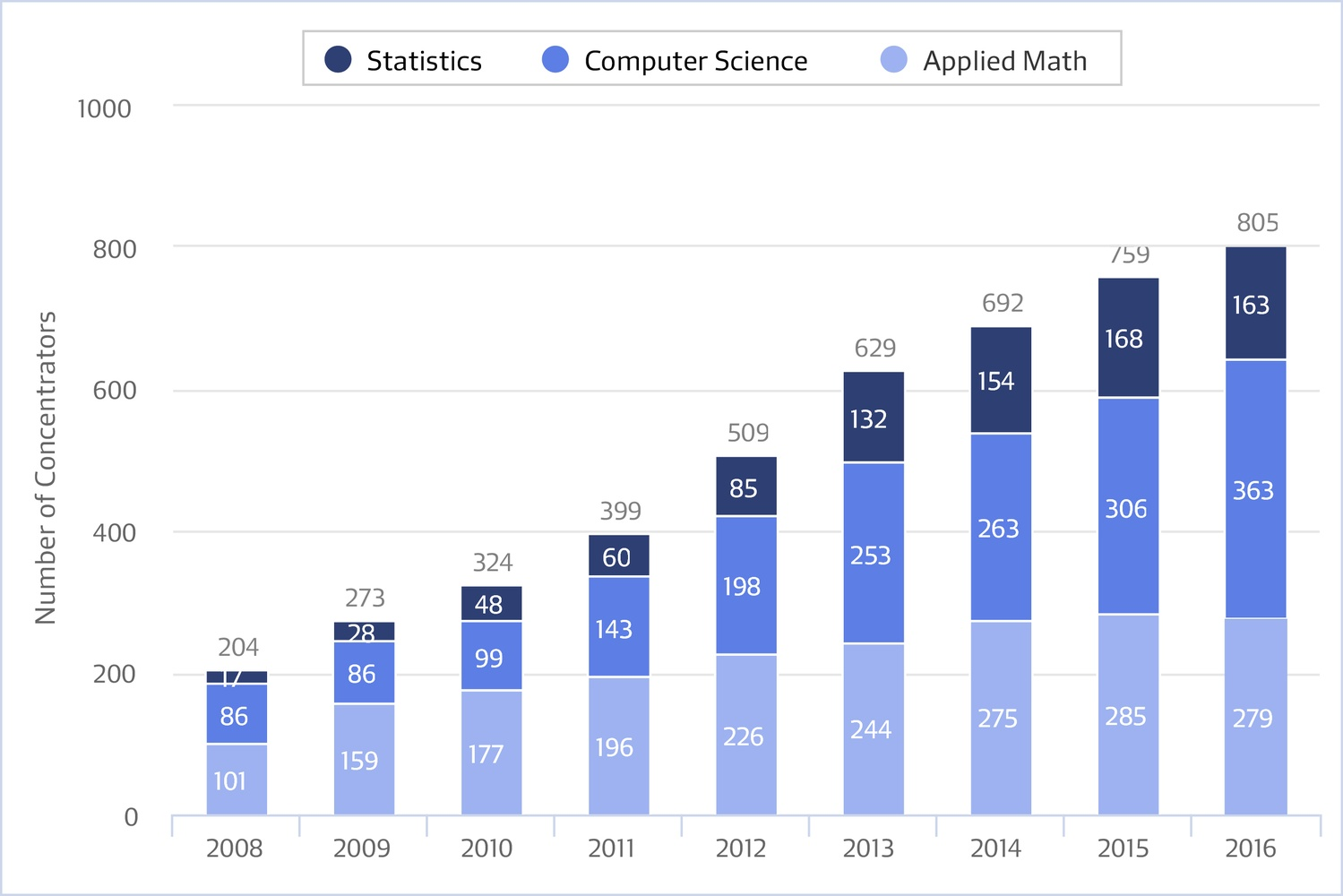 Applied STEM Concentration Graph