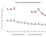 Early Admissions Graph, 2017