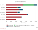 Candidate Salary Comparisons