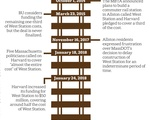 West Station Timeline