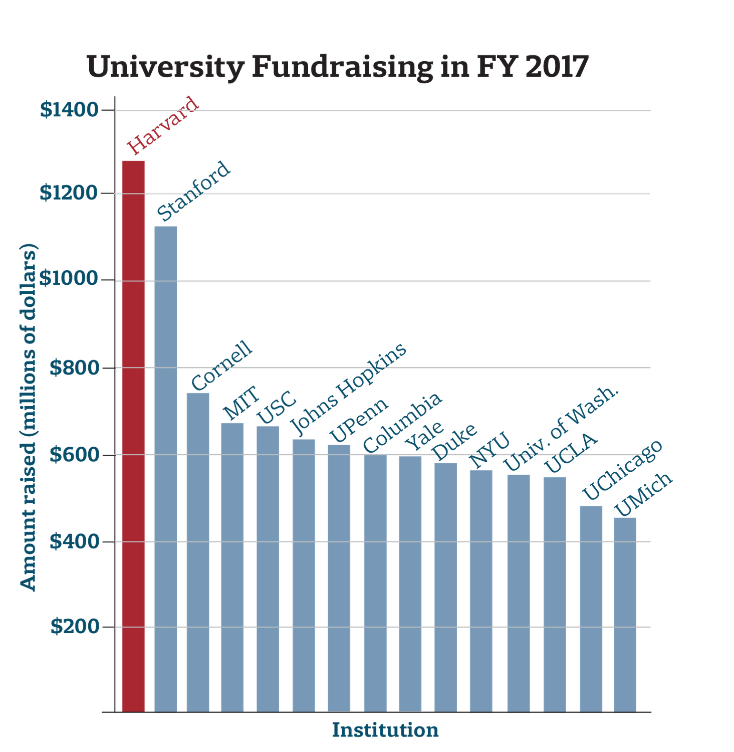 University Fundraising in FY 2017