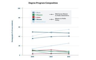 HKS Diversity Graph