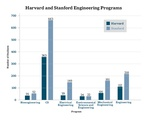 Stanford Engineering Comparison Graph