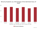 Minorities Admit Rates Ivies