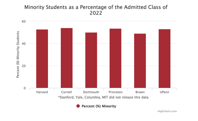 Admissions Rates at Record Low Across Ivy League, Stanford
