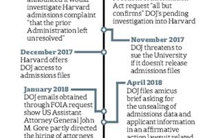 Timeline of DOJ Events