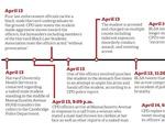 Timeline of Student Arrest