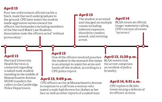 Harvard Undergraduate Arrested, Sparking Allegations of Police ...