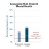 Economics Ph.D. Student Mental Health