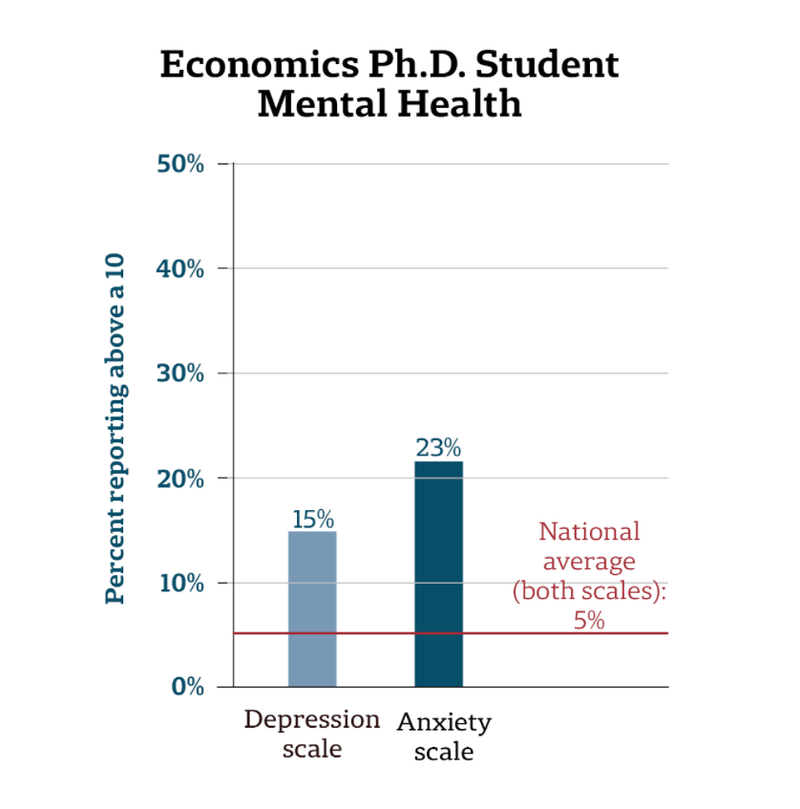 Economics Ph.D. Student Mental Health