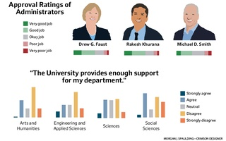 Approval Ratings of Admin and Departmental Breakdown