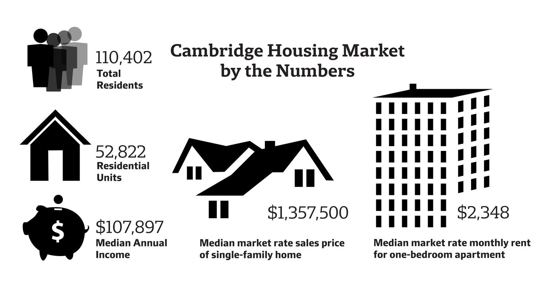 Cambridge Housing Statistics Infographic