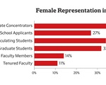 Female Representation in Economics Dept